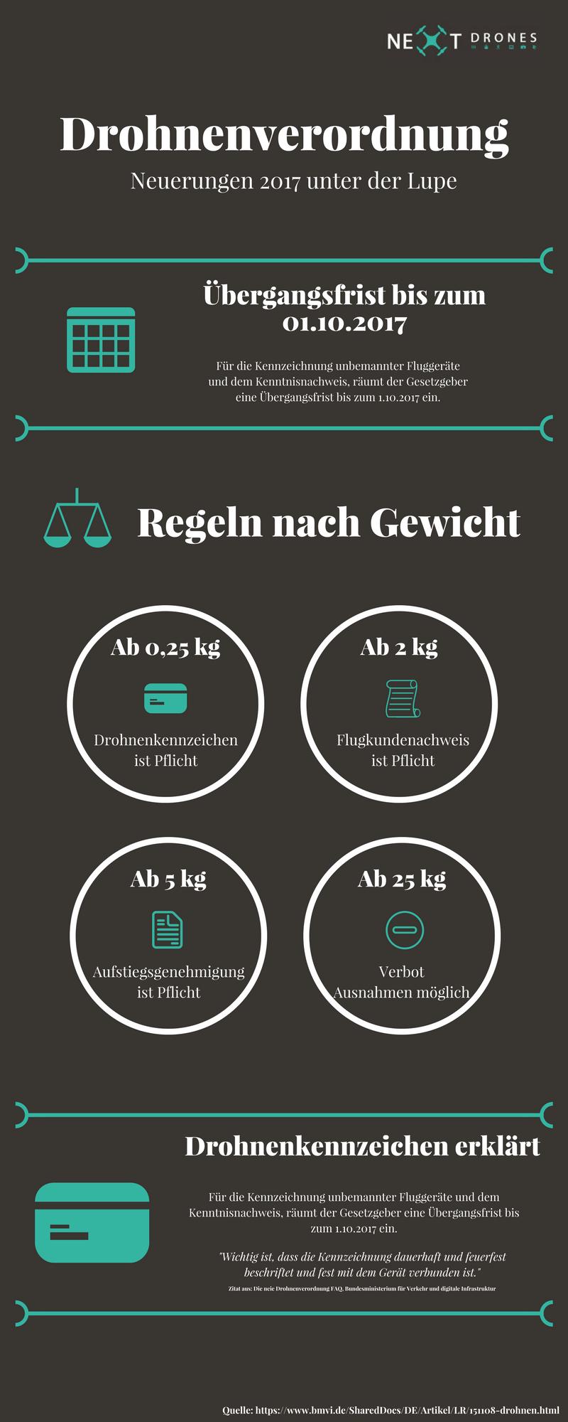 Drohnenverordnung 2017 Infografik